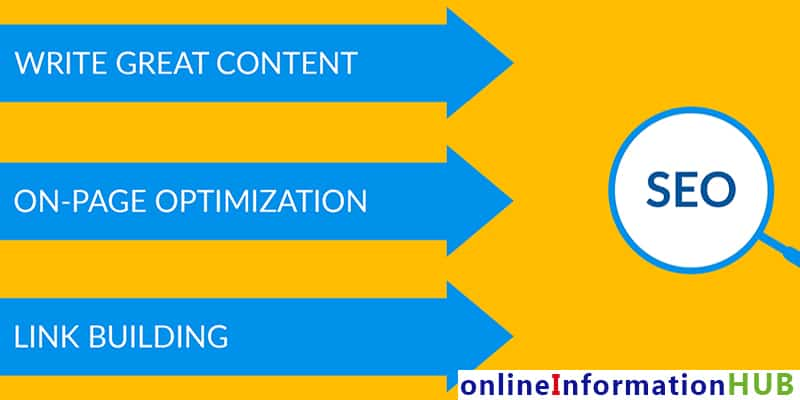 Basics to Structure a Perfect SEO Optimized Page