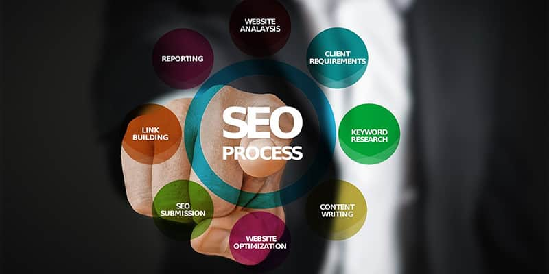 How To Optimize The Page With Perfect SEO Online - Structure a Perfect SEO Optimized Page - 16 Basics to Structure a Perfect SEO Optimized Page